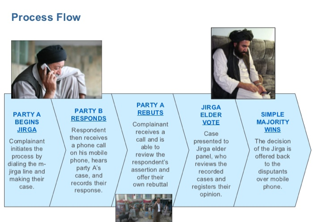 Open Law Lab - Process FLow mjirga