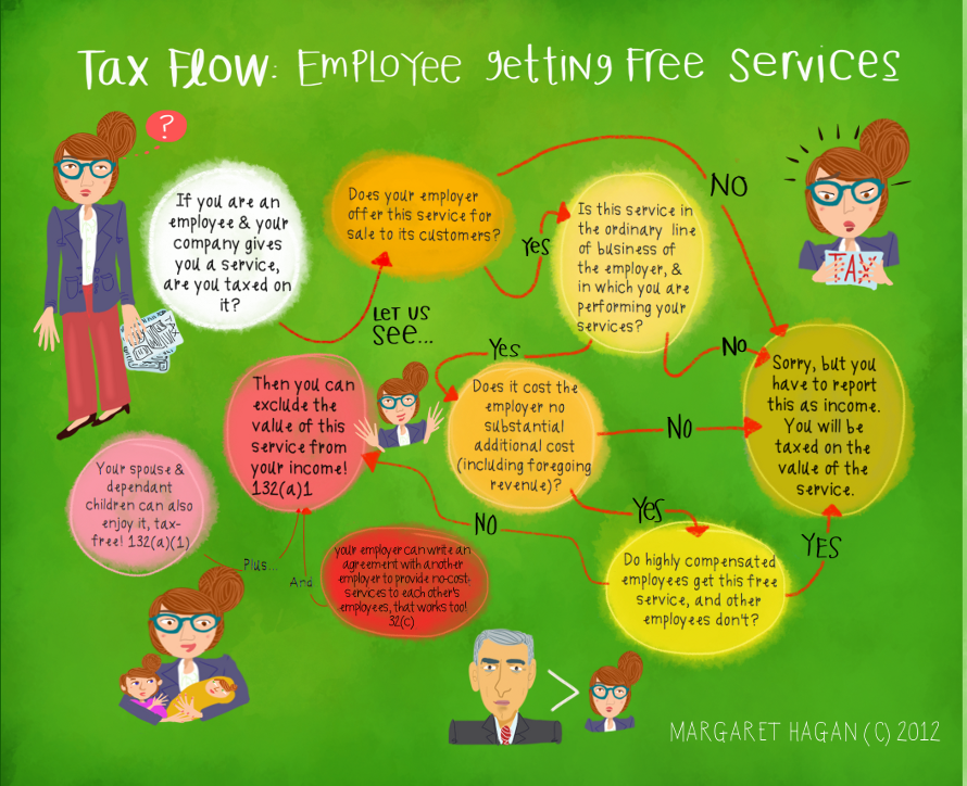 Tax Flow Illustrated - Employee gets free services - razblint