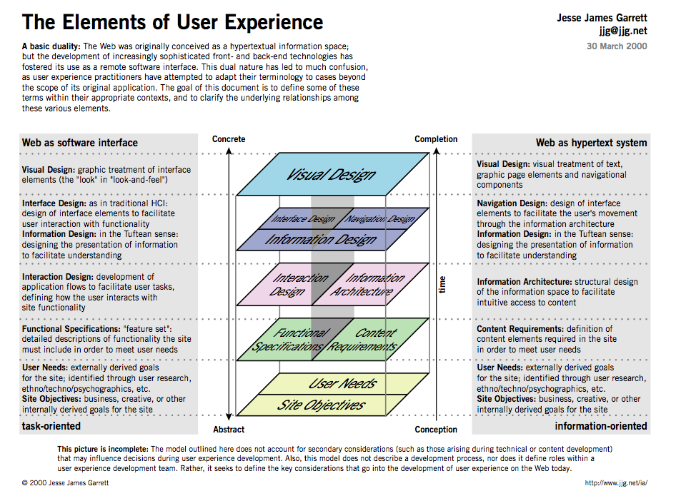 What is User Experience Design? | Open Law Lab