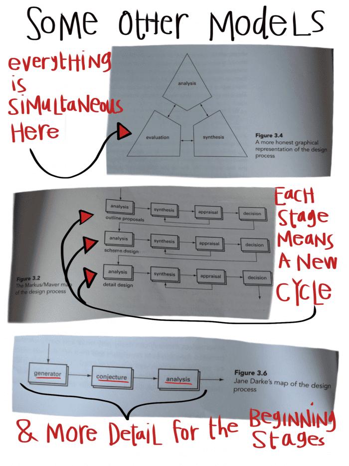 Design Frameworks 2