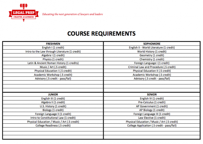 Open Law Lab - Legal Prep Charter Academies - Course Requirements
