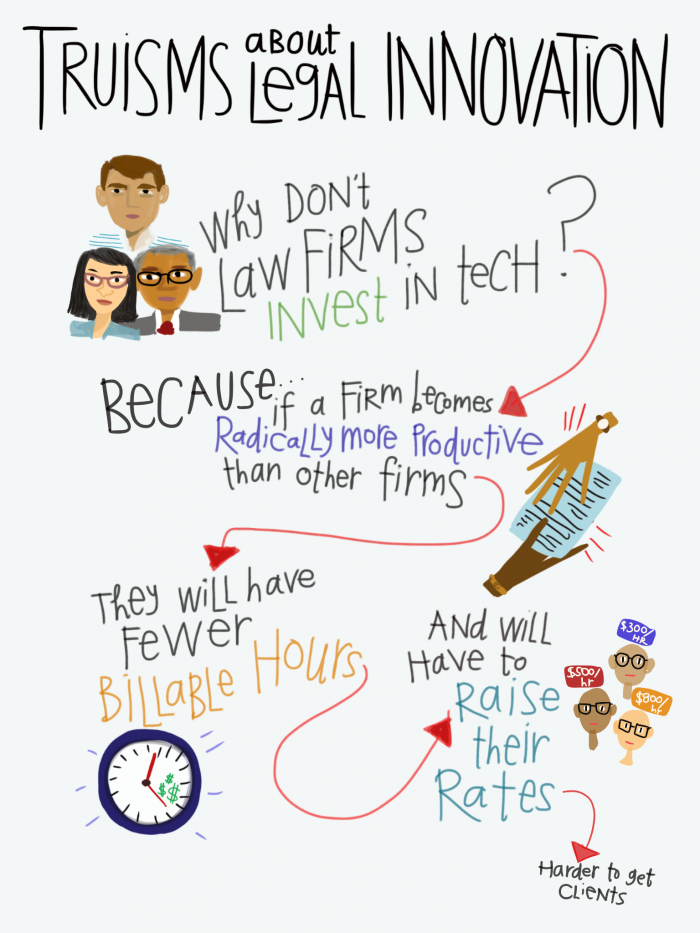 Legal Design - Truisms about Legal Innovation - why dont law firms invest in tech