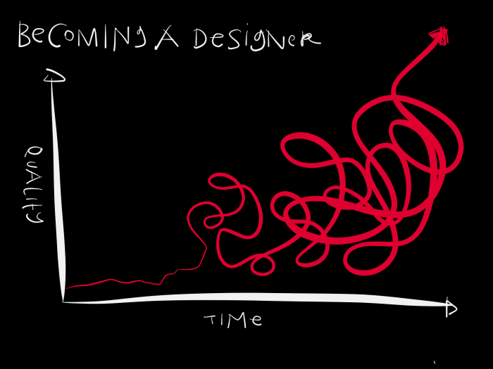 Becoming a Designer - a quick chart - Margaret Hagan - Open Law Lab
