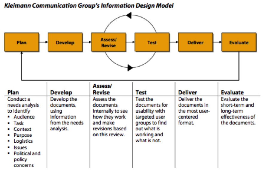 Information Design Model - Open Law Lab