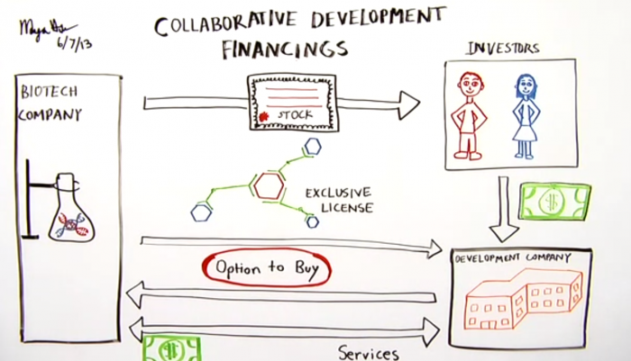 Open Law Lab - Collaborative Development Financing - The Hsus - Legal Infograpics