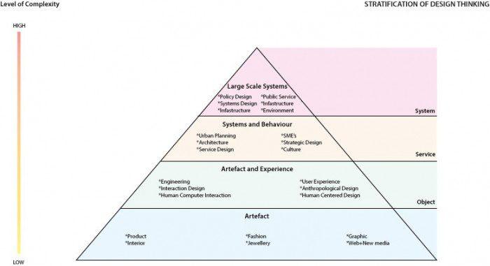 Design Practices - Richard Buchanan - pyramid-of-dt-redo1