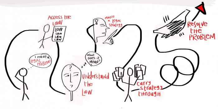 Drawing Law - How to get real access to justiceLaw Access
