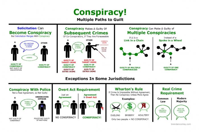 Open Law Lab - Visual Law - Brendan Conley - Conspiracy Diagram