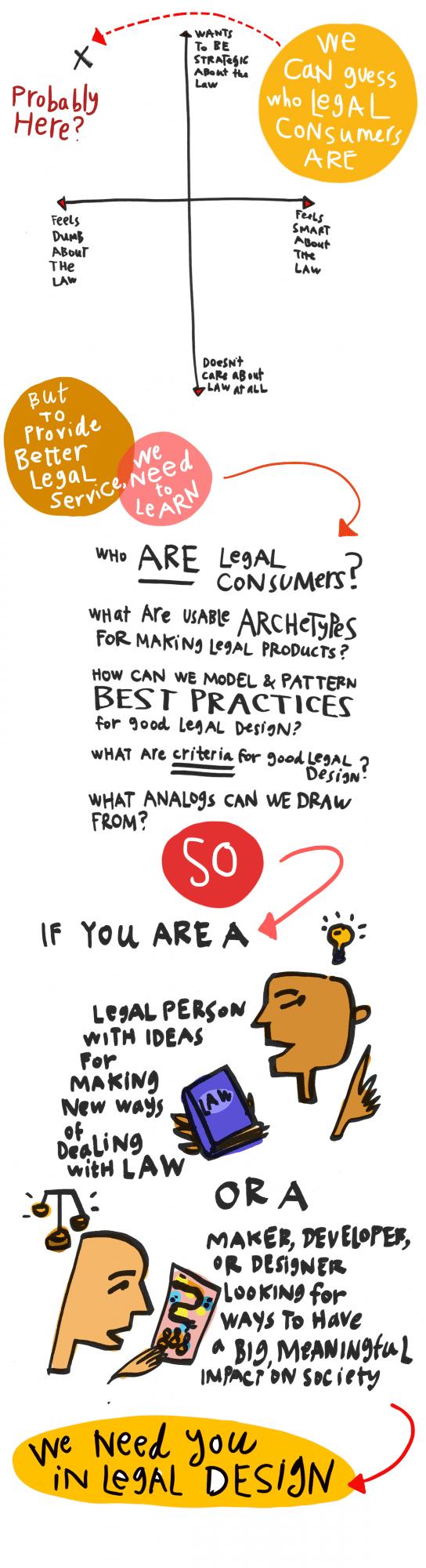 Notes on Legal Design - Margaret Hagan - 3