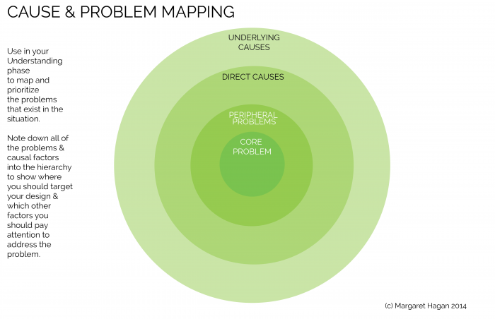 Design Prop - Cause and Problem Mapping