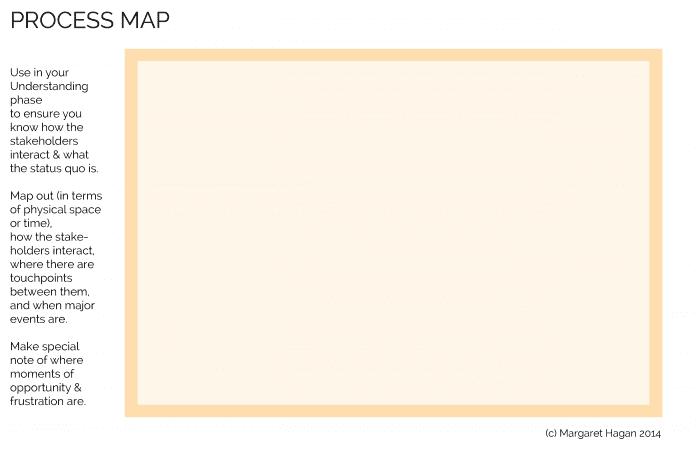 Design Prop - Process Map