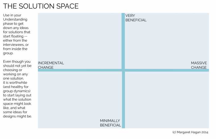 Design Prop - The Solution Space