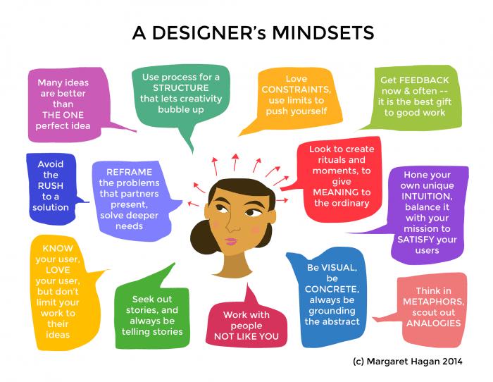 A Designers Mindsets - design process sketchnote by Margaret Hagan