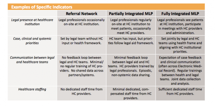 Open Law Lab - Medical Legal Partnerships 3