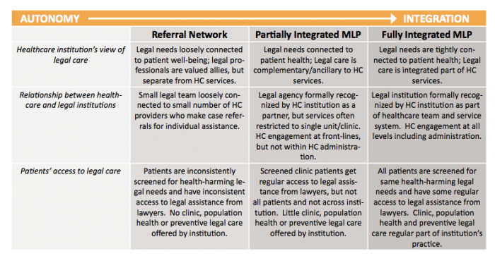 Different levels of integrated partnerships, from the National Center for Medical-Legal Partnership's Toolkit
