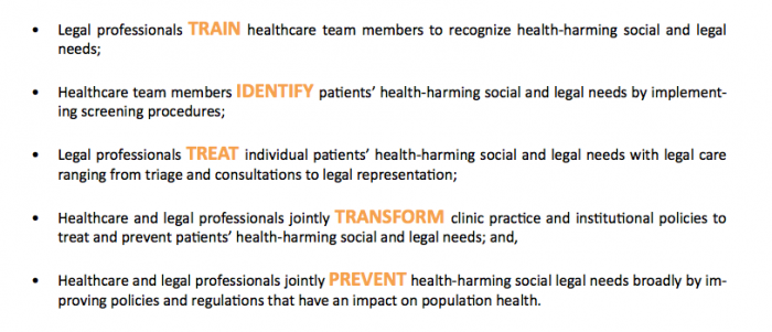 Functions of a Medical-legal Partnership, from the National Center for Medical-Legal Partnership's toolkit