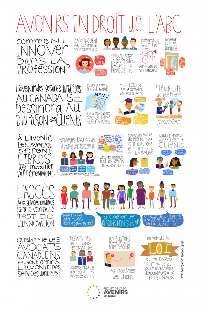 Margaret Hagan - CBA Infographic for Legal Futures in French