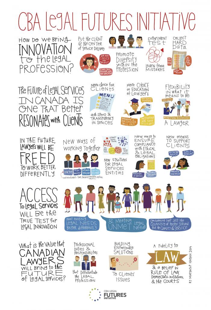 Margaret Hagan - CBA Legal Futures infographic