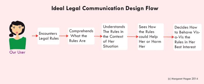 Ideal Legal Communication Design Flow