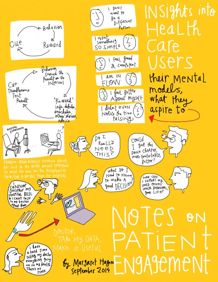 Margaret Hagan - Notes on Patient Engagement sketchnote