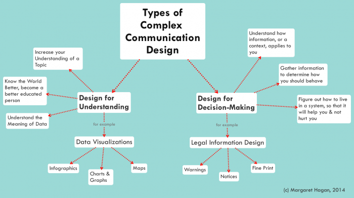 Types of Complex Communication Design