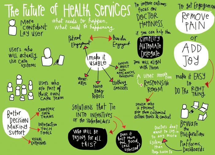 Margaret Hagan - The Future of Health Services sketchnote