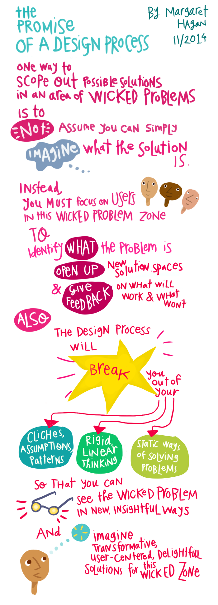 The Promise of a Design Process - by Margaret Hagan - design thinking