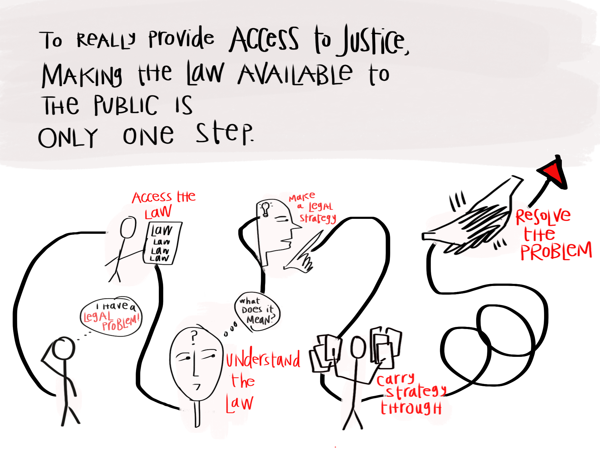 Access to Justice Design Process