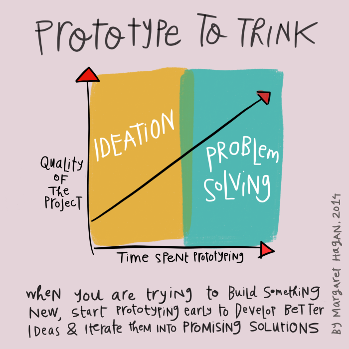 Design Process note on Prototyping to THink by Margaret Hagan