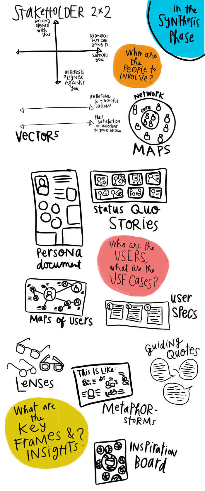 Design Process - Synthesis tools and deliverables