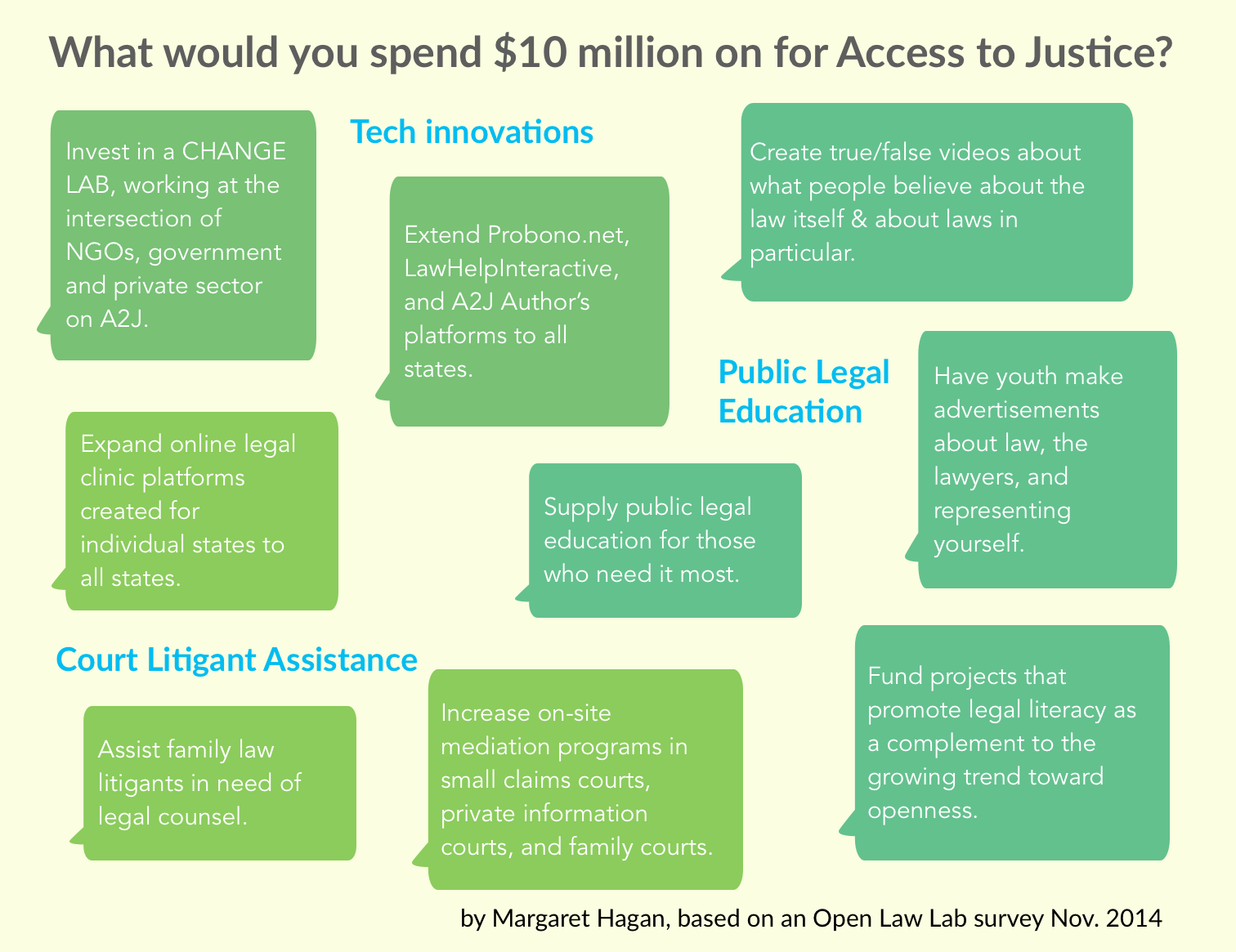 Access to Justice - where would you spend 10 million