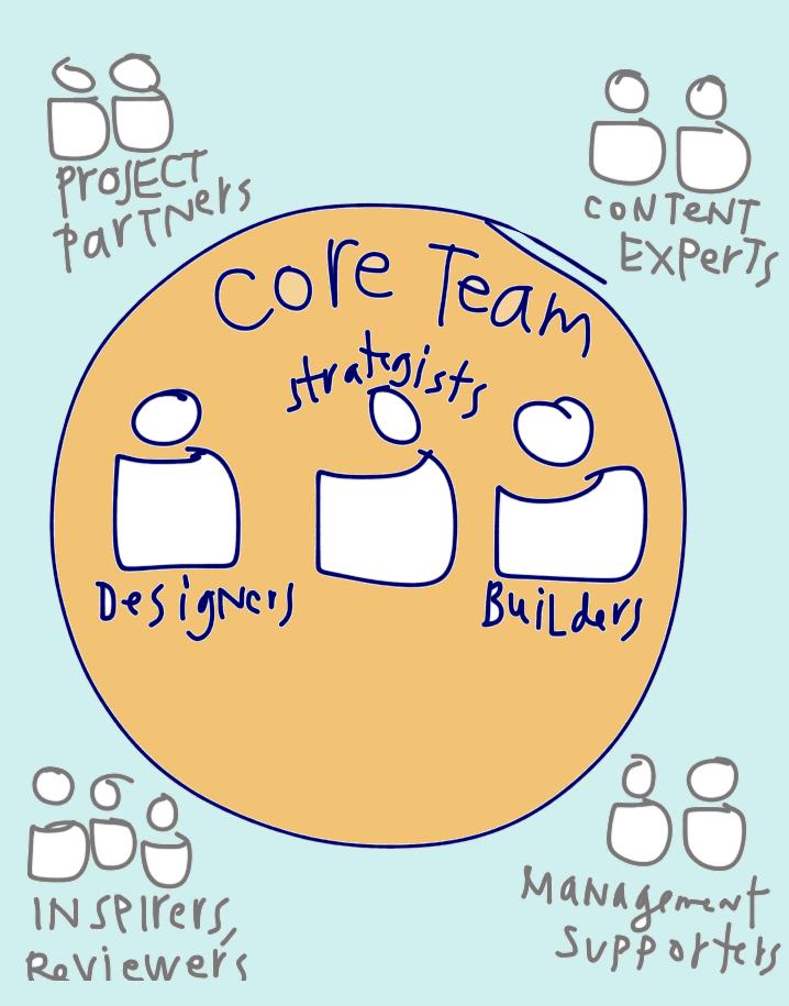 Design process - map of a design team