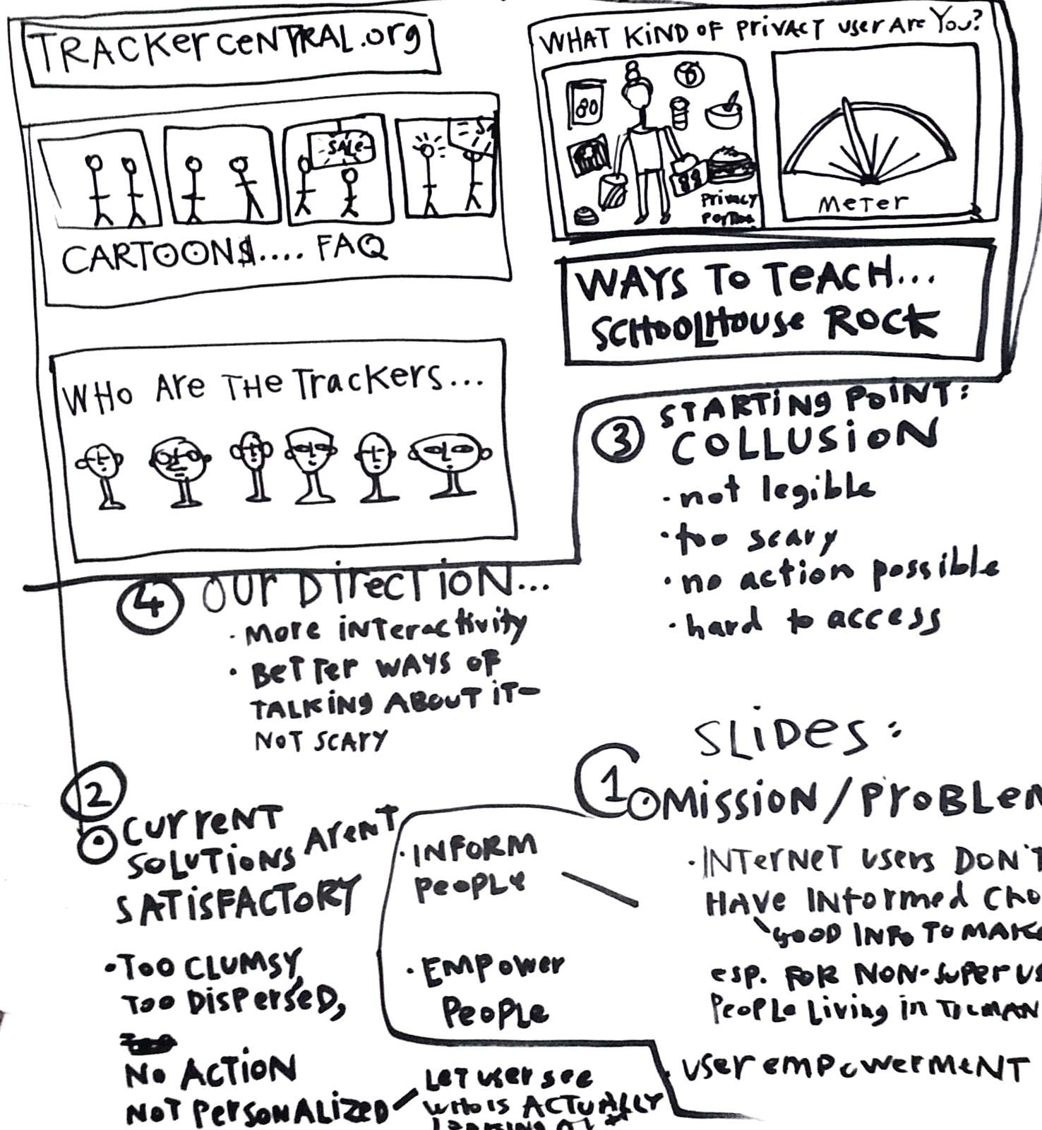 sketchnote on legal design and online privacy 3