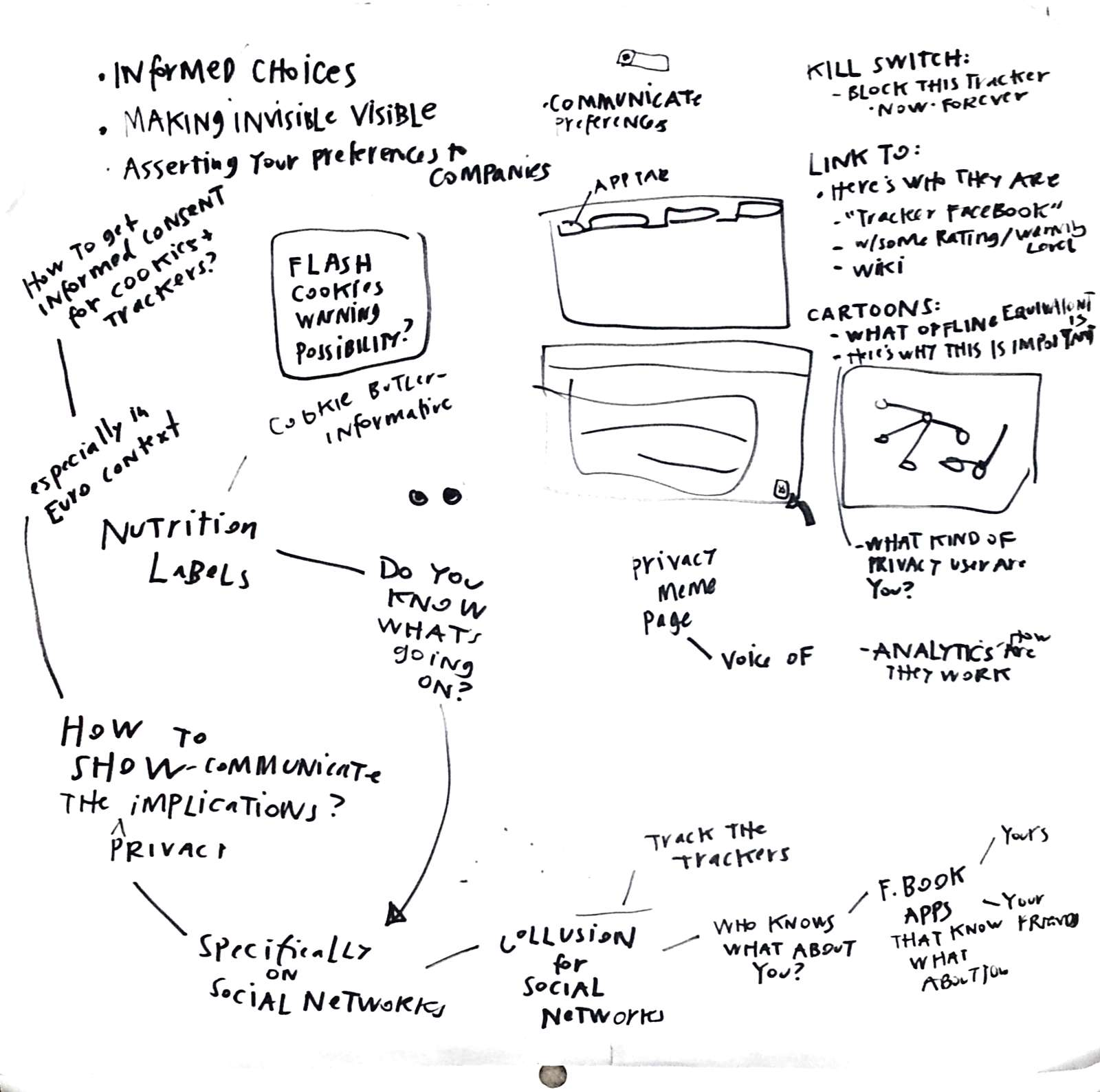 sketchnote on legal design and online privacy