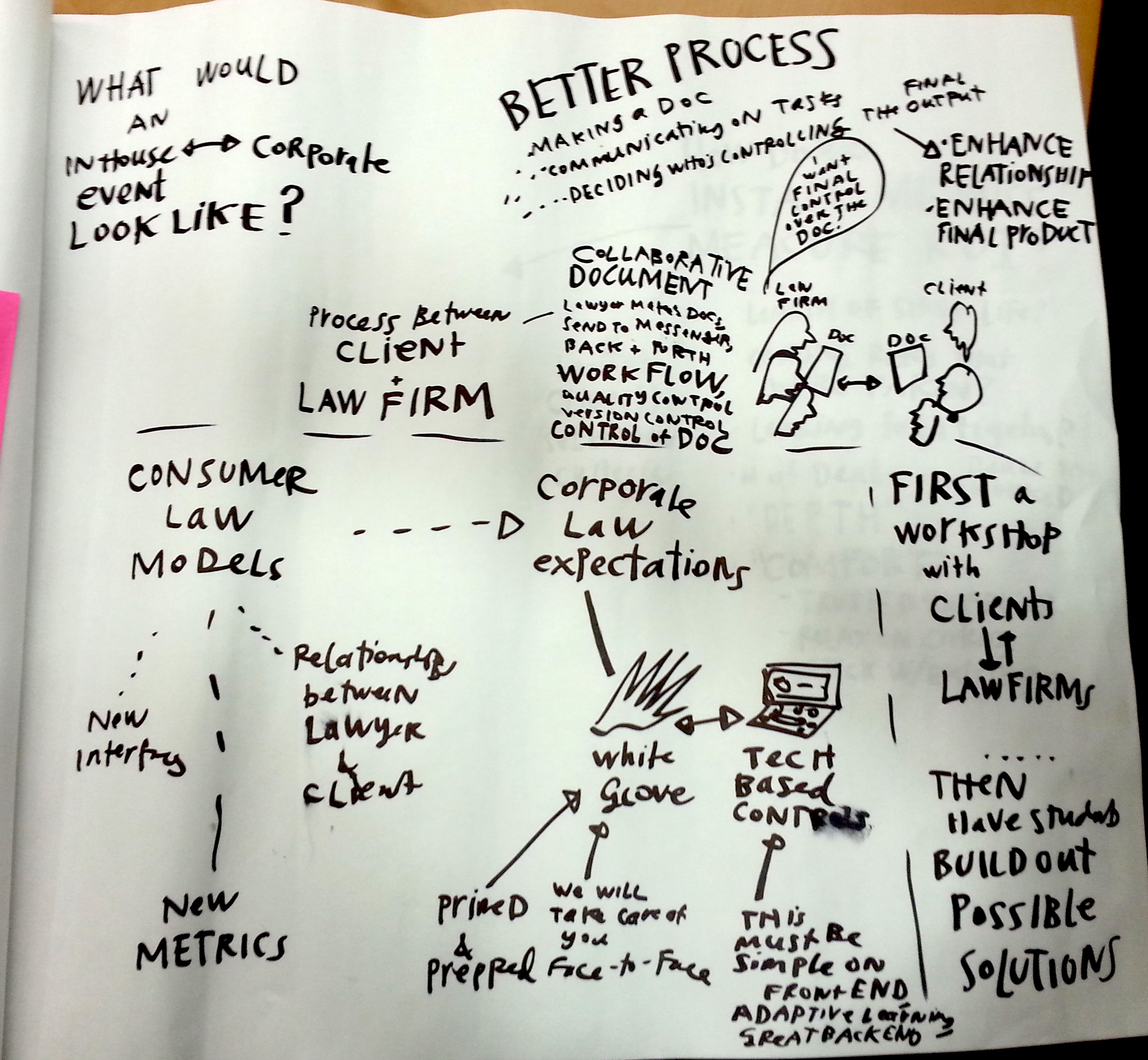 Legal Design notes - Margaret Hagan - whiteboard and paper sketches - 2013-12-09 19.13.27
