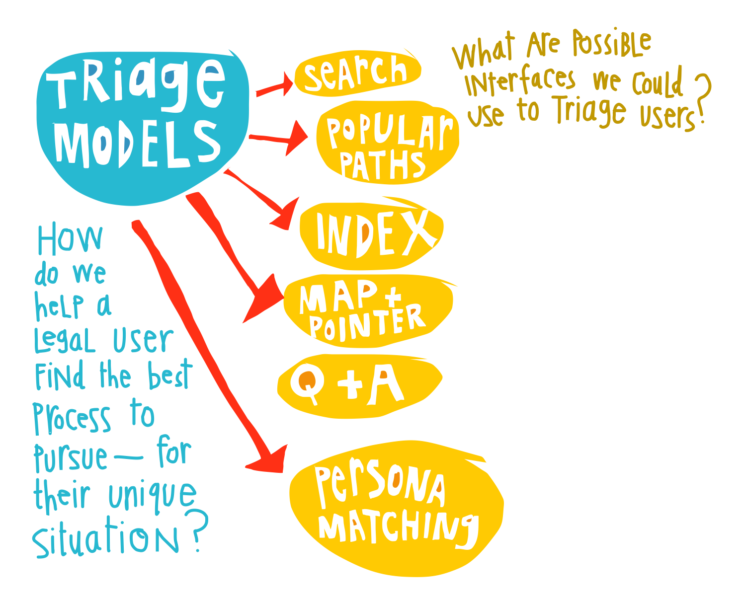 Triage Models - Margaret Hagan sketch - legal navigators