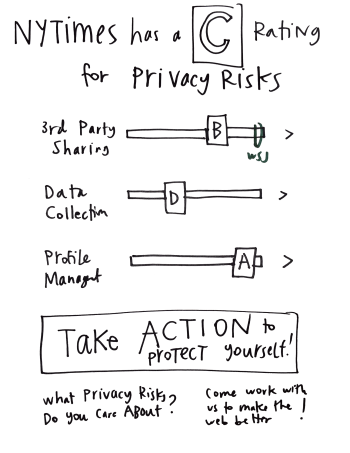 Usable Privacy Policy design project - IMG_20150512_124621.241
