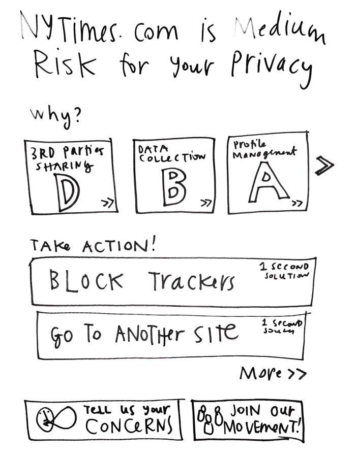 Usable Privacy Policy design project - IMG_20150512_124633.135