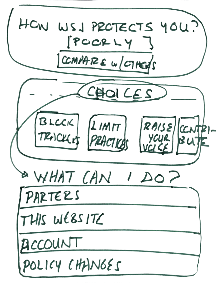 Usable Privacy Policy design project - IMG_20150512_124718.470