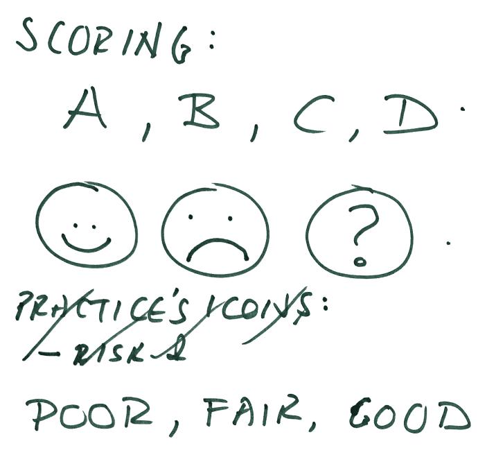 Privacy Policy Design scoring