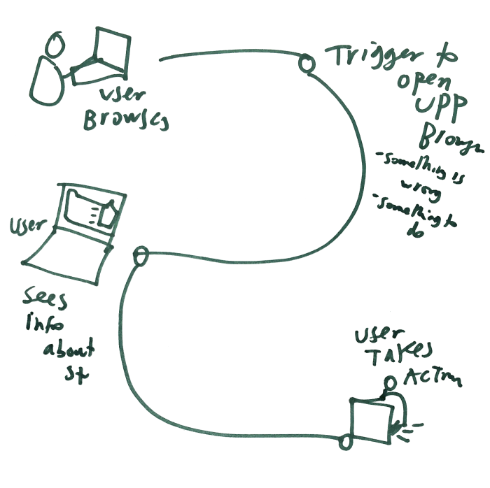 Privacy Policy design  user journey