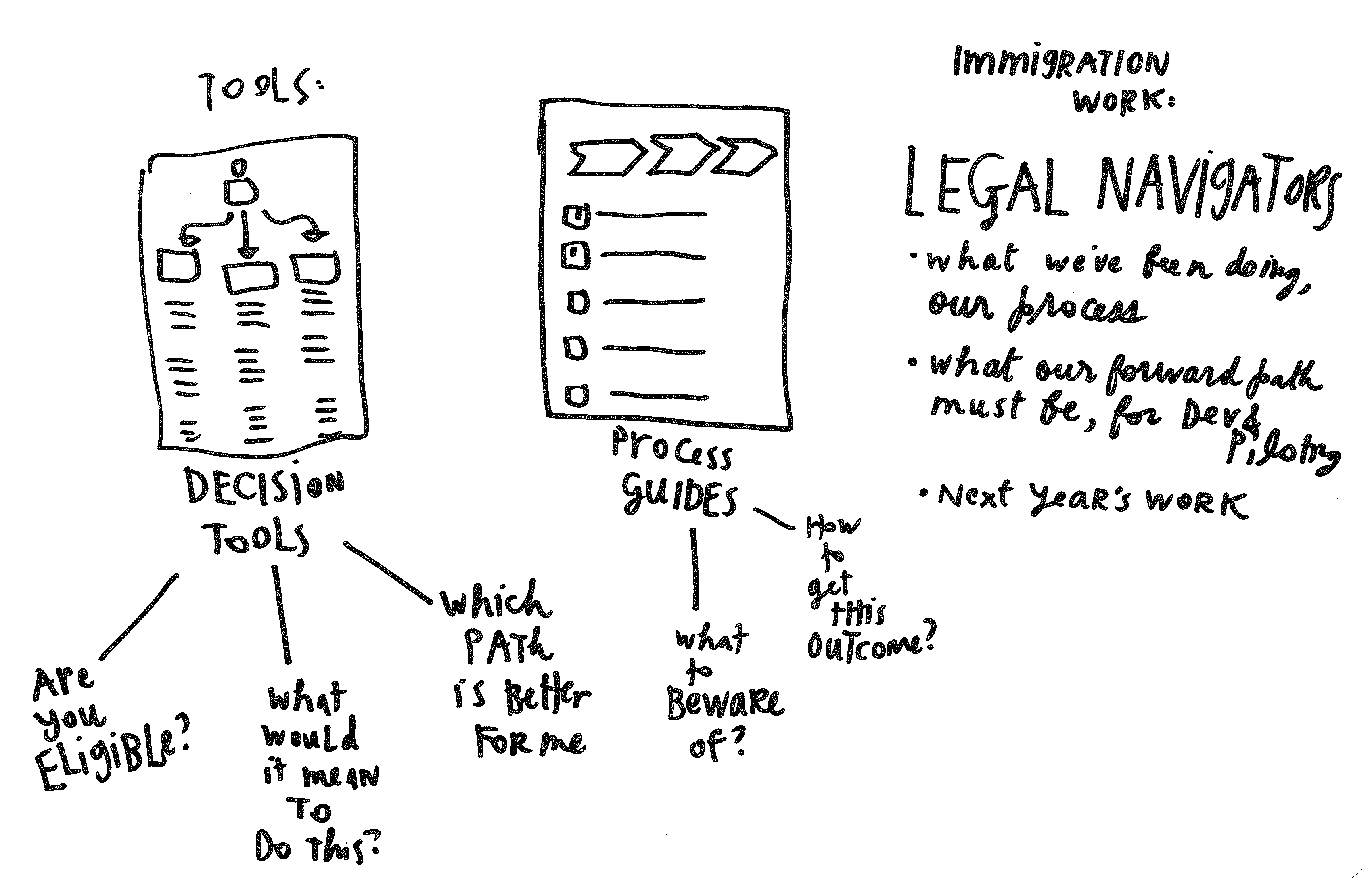 Process Guide - Triage and then guide - Design Process - Legal Navigators