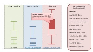Box Plots Chart