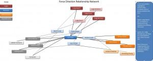 Relationship network